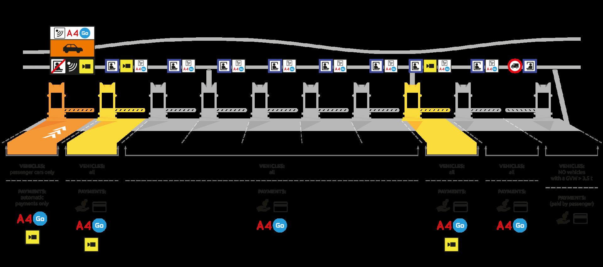 Traffic organisation at toll plazas