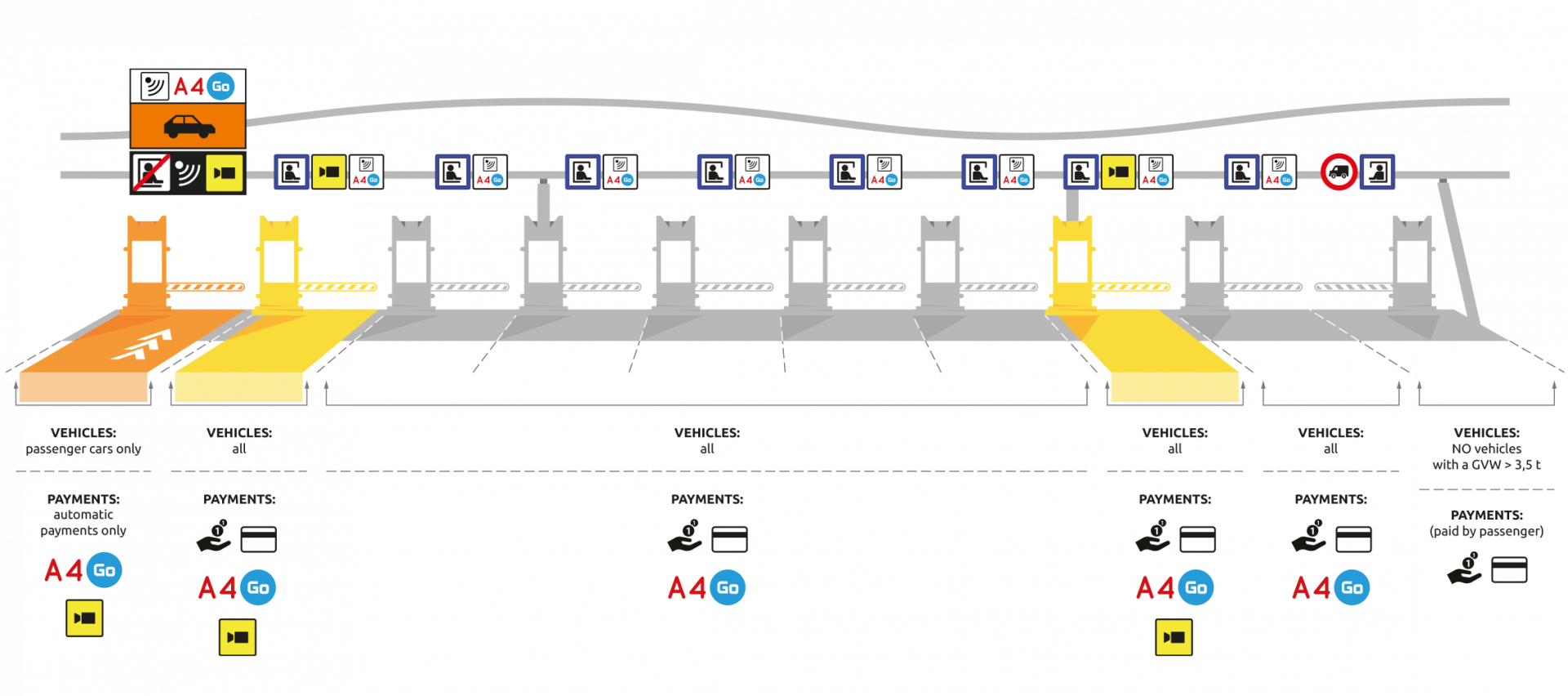 Toll collection plazas are marked like this